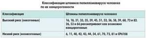 Бородавки: какой врач лечит новообразования на коже и слизистых