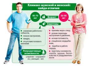 Симптомы менопаузы и основные стадии физиологического состояния