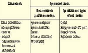 Эффективный препарат от кашля Амброгексал: показания к применению