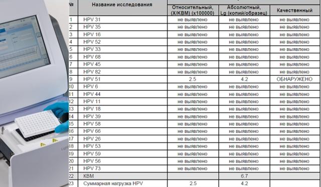 ВПЧ квант 21: что это такое и как проводится расшифровка анализа
