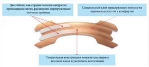 Пластырь от храпа как надежный и эффективный метод лечения